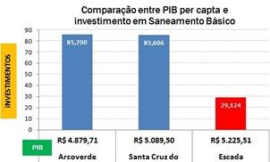 pib_escada_saneamentobasico