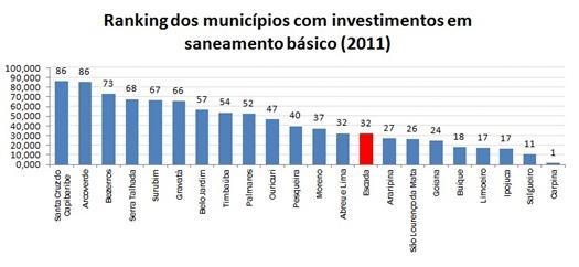ranking_municípiospe_saneamento_básico