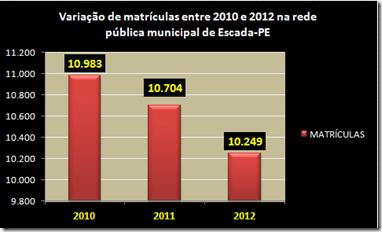 grafico_matricula_escada